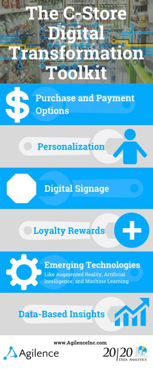 convenience store digital transformation toolkit