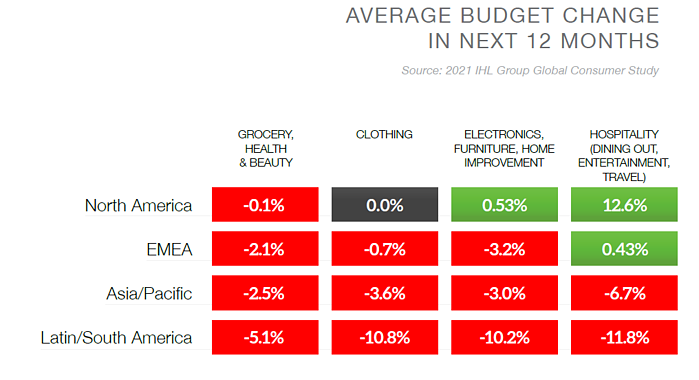 retail recovery budget change by country