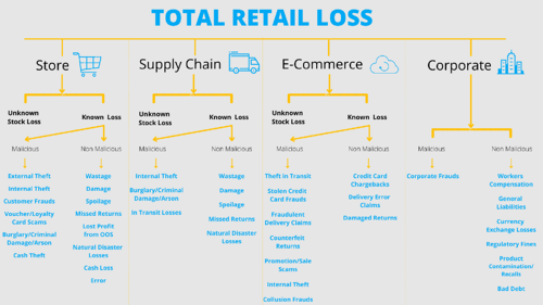 Total Retail Loss 2.0 Chart